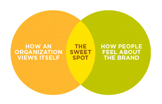 Hexanine: The Branding Sweet Spot