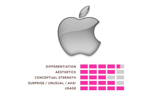Hexanine: Apple Logo Rating