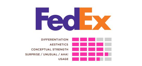 Hexanine: FedEx Logo Rating