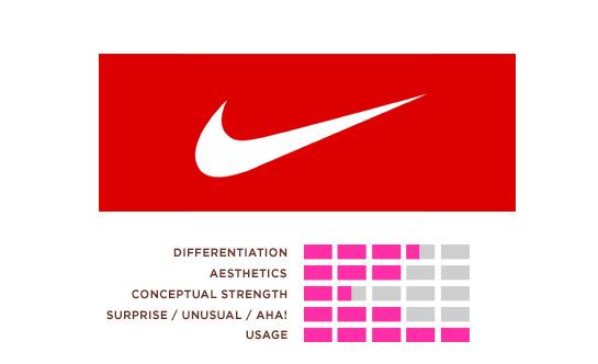 Hexanine: Nike Logo Rating