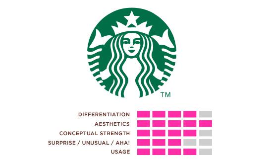 Hexanine: Starbucks Logo Rating