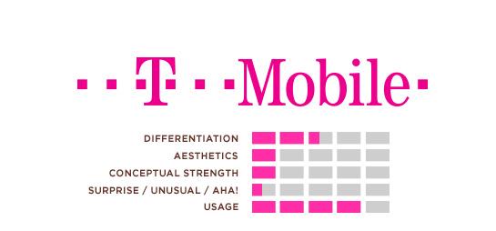 Hexanine: T-Mobile Logo Rating
